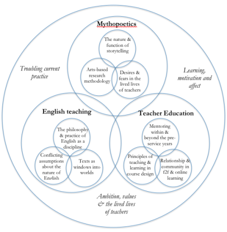 Research circles 2